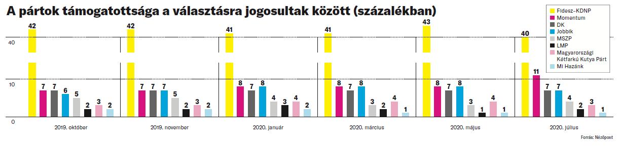 A pártok támogatottsága a választásra jogosultak között (százalékban)