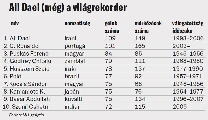 Ali Daei (még) a világrekorder