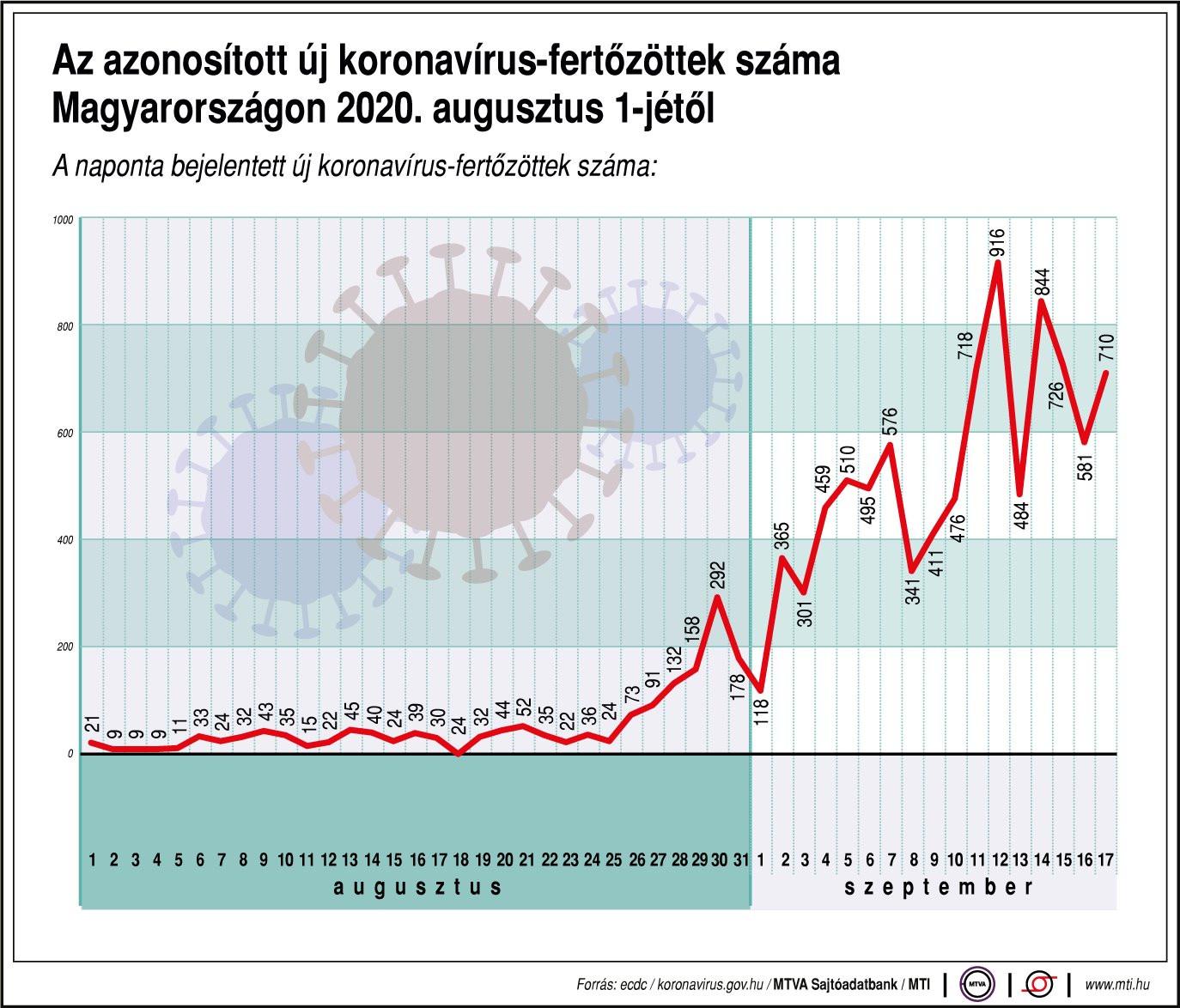 Az azonosított új koronavírus-fertőzöttek száma Magyarországon 2020. augusztus 1-jétől