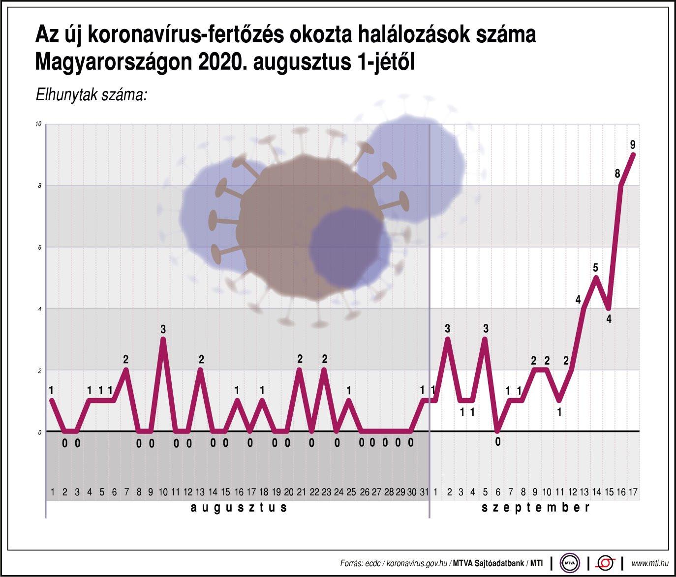 Az új koronavírus-fertőzés okozta halálozások száma Magyarországon 2020. augusztus 1-jétől