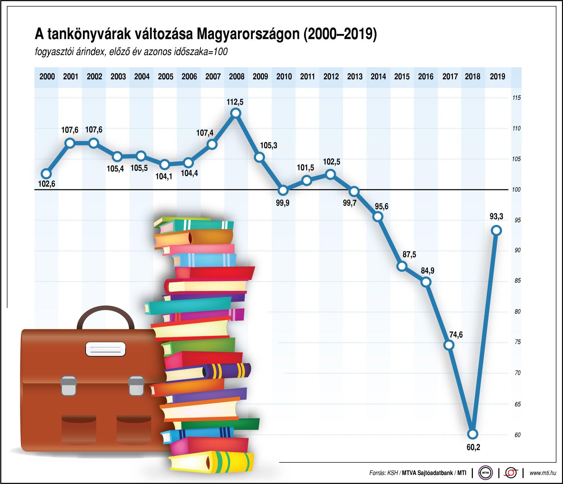 A tankönyvárak változása Magyarországon (2000-2019)