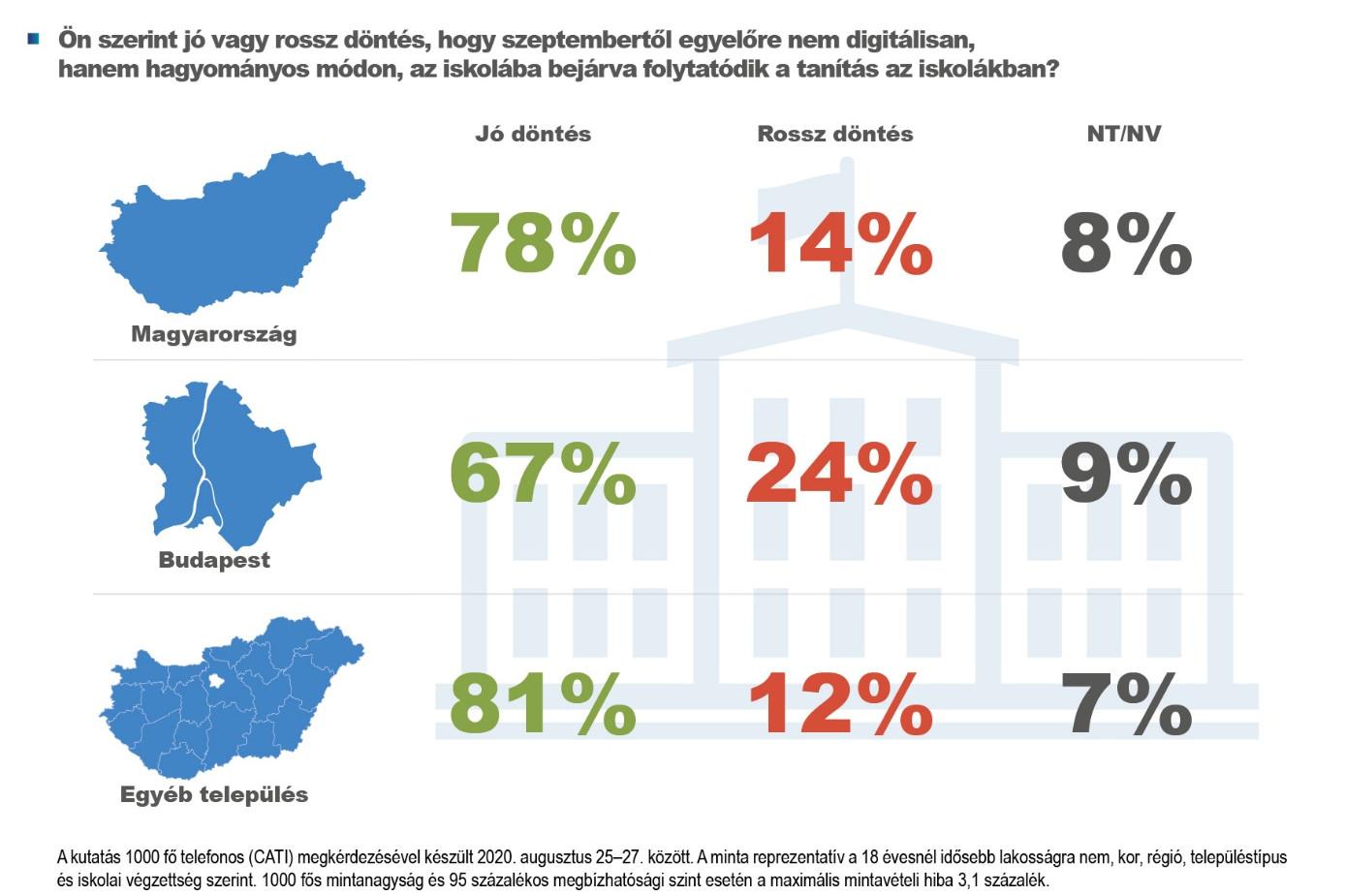 Az emberek döntő többsége szerint jó döntés az iskolák újranyitása