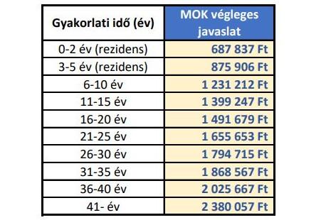 Íme, az Orbán Viktor által elfogadott bértábla
