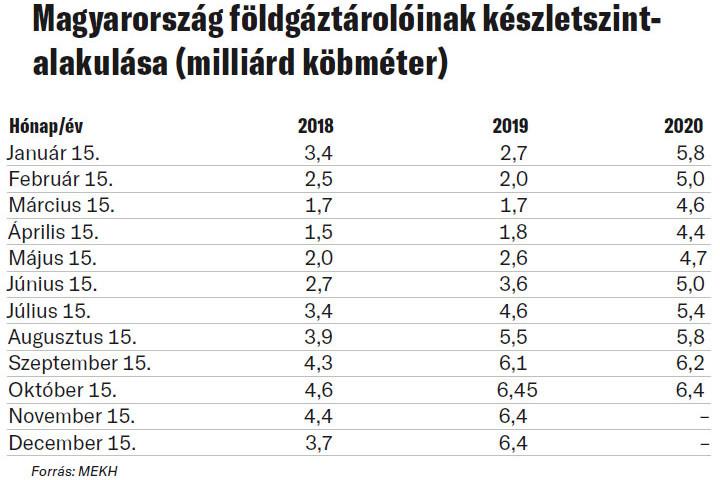 Magyarország földgáztárolóinak készletszintalakulása