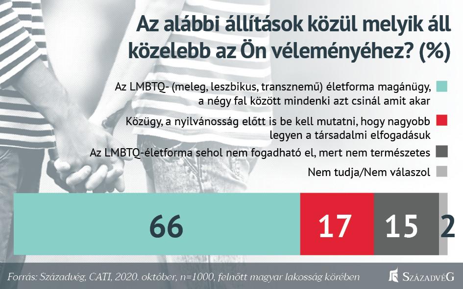 A magyarok többsége szerint nem való az óvodákba és az általános iskolákba az LMBTQ-érzékenyítés