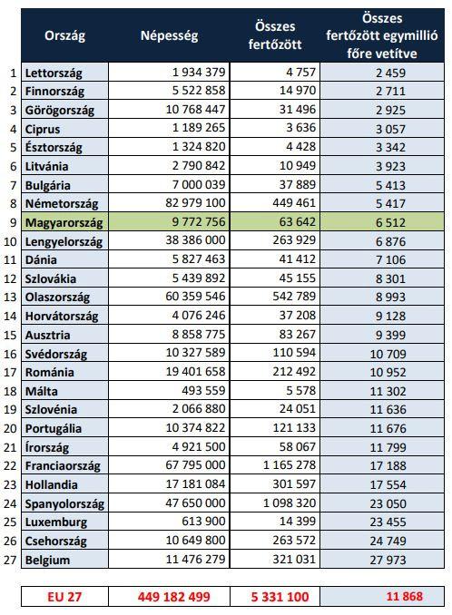 Egymillió főre jutó fertőzöttek száma az EU-ban, 2020-ban