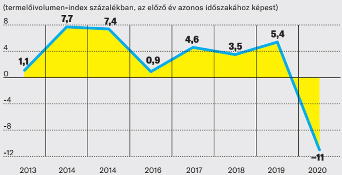 Ipari termelés Magyarországon 2013–2020 első nyolc hónapjában