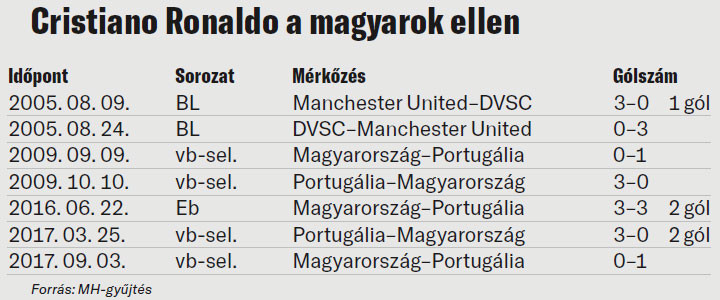 Cristiano Ronaldo a magyarok ellen