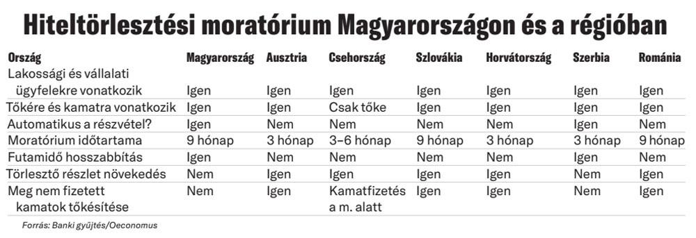 Hiteltörlesztési moratórium Magyarországon és a régióban