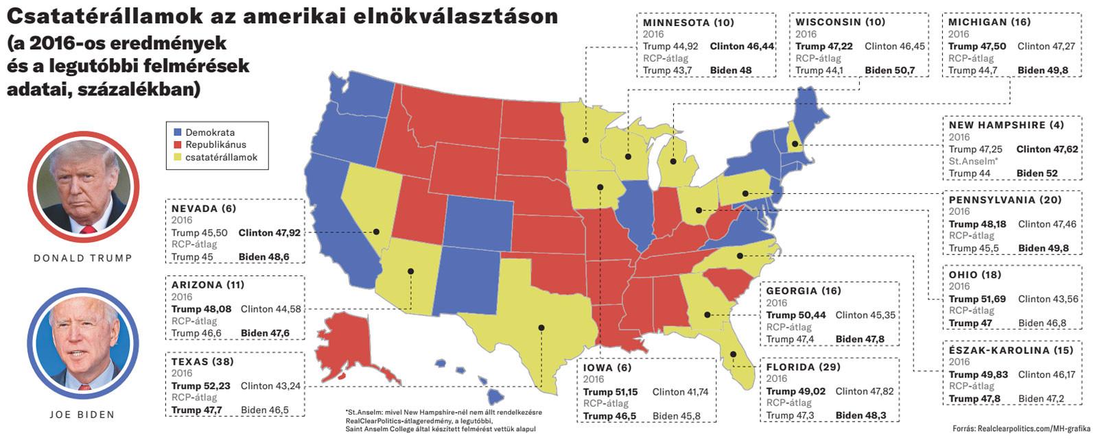 Csatatérállamok az amerikai elnökválasztáson (a 2016-os eredmények és a legutóbbi felmérések adatai, százalékban)