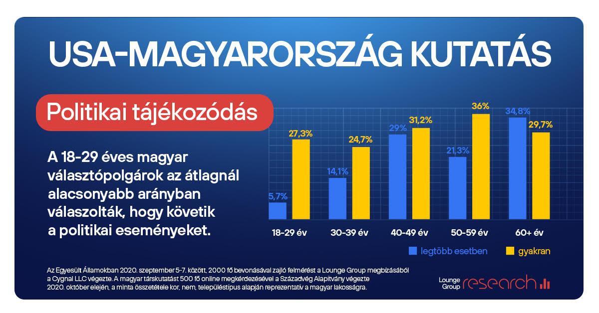 USA-Magyarország kutatás 1