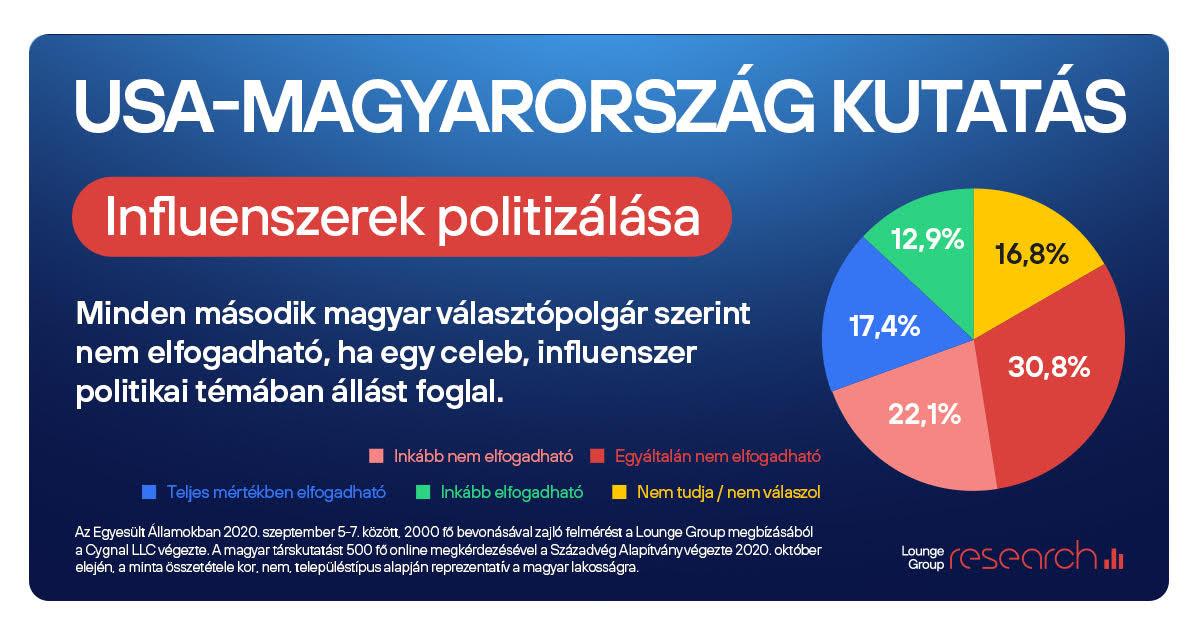 USA-Magyarország kutatás 2