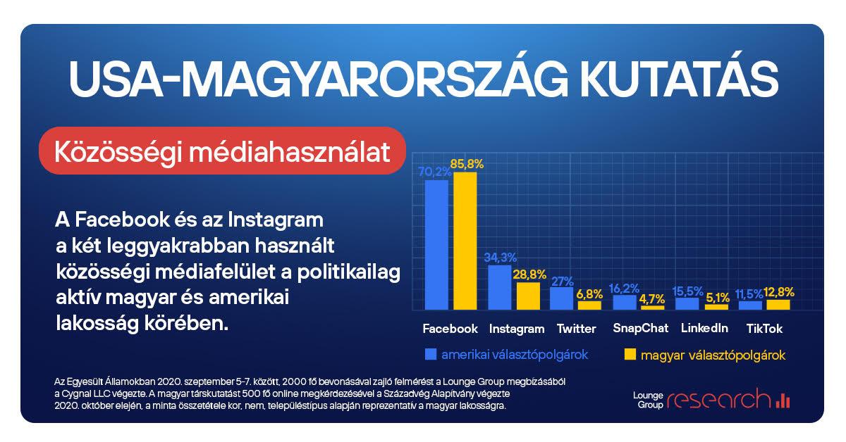 USA-Magyarország kutatás 3