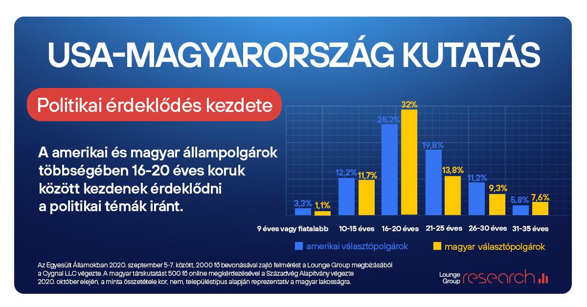 USA-Magyarország kutatás 4