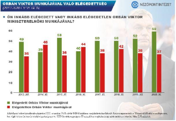 Tízből hatan elégedettek Orbán Viktor munkájával