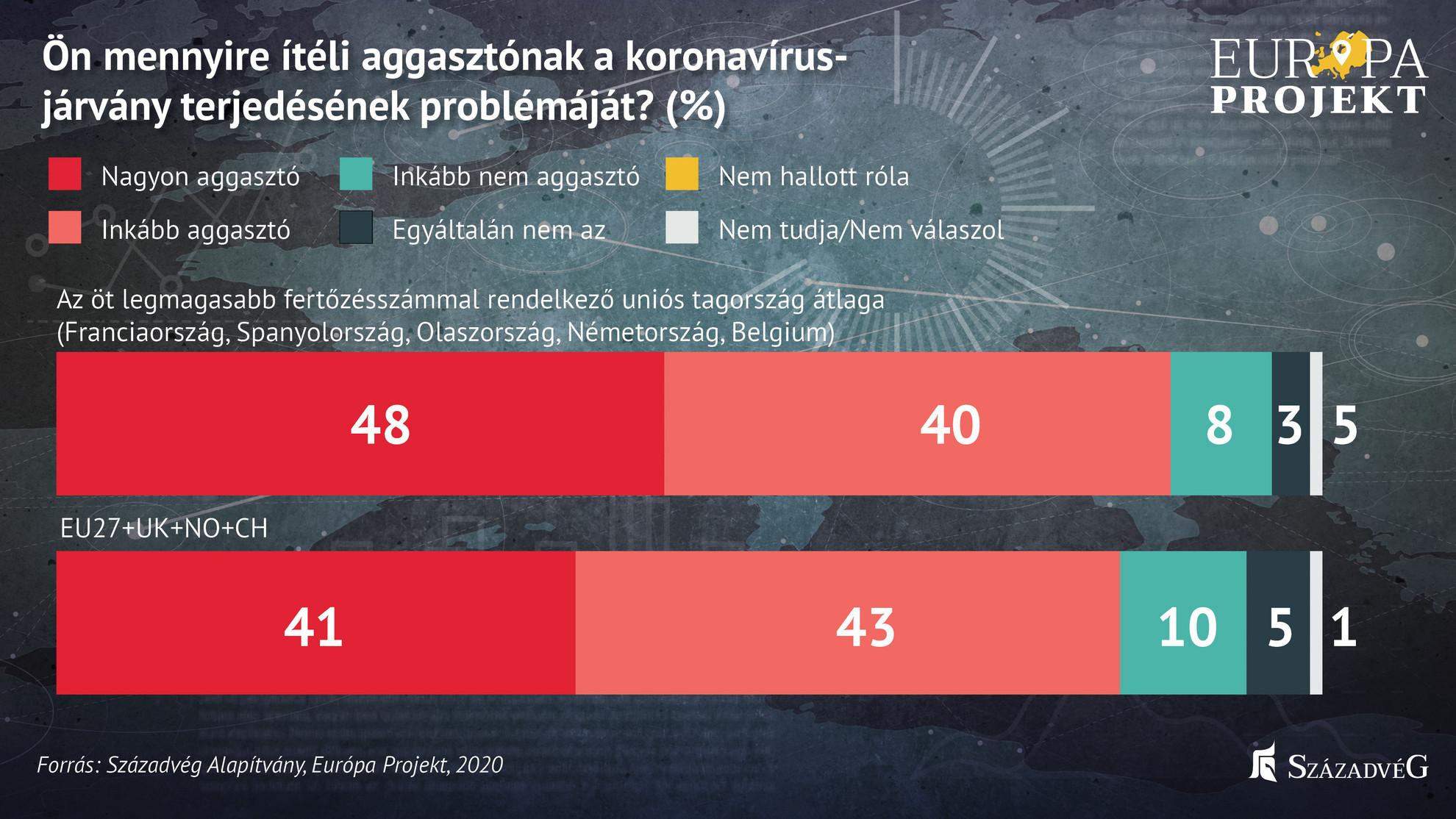 Az öt legmagasabb fertőzésszámmal rendelkező uniós tagország átlaga