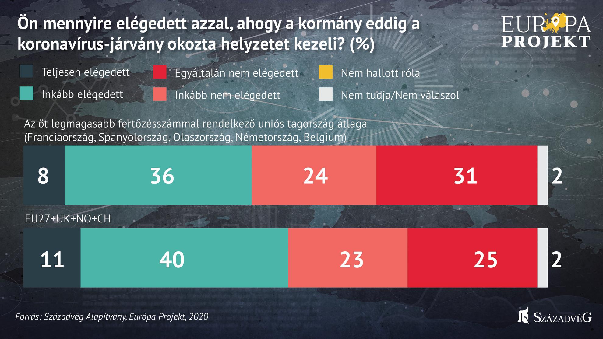 Hazánkban a megkérdezettek 61 százaléka elégedett azzal, ahogyan a kormány kezeli a koronavírus-járvány okozta helyzetet