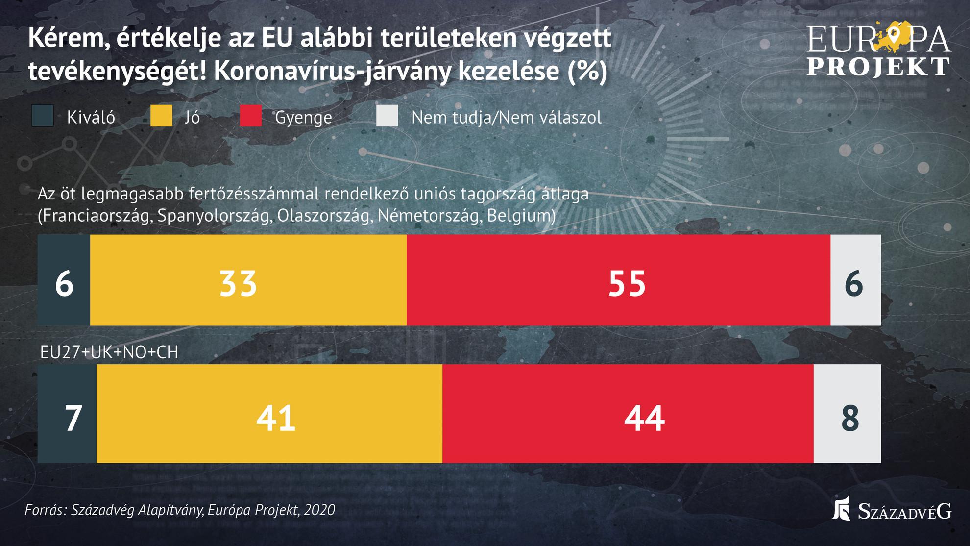 Az Európai Unió öt legmagasabb fertőzésszámmal rendelkező országában (Franciaország, Spanyolország, Olaszország, Németország, Belgium) a megkérdezettek mindössze 39 százaléka elégedett Brüsszel járványügyi teljesítményével