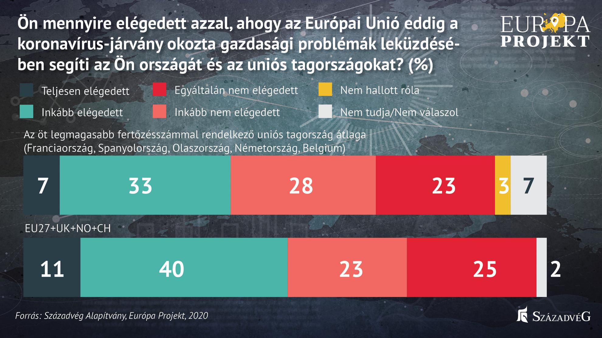 A magyarok az európai átlaghoz képest kevésbé elégedettek az Európai Unió gazdasági segítségnyújtásával