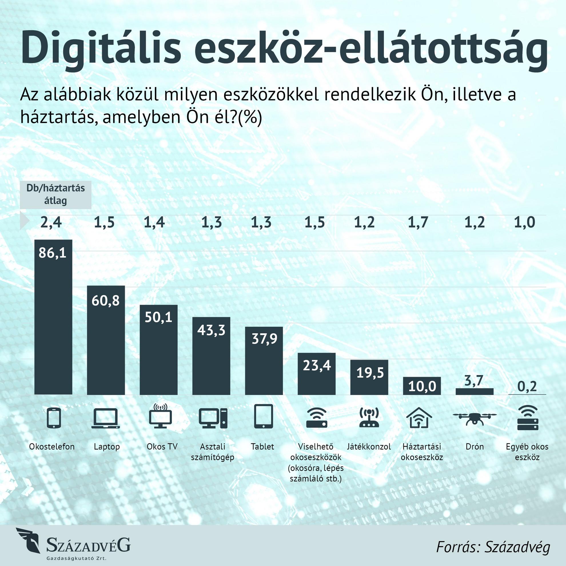 Digitális eszköz-ellátottság