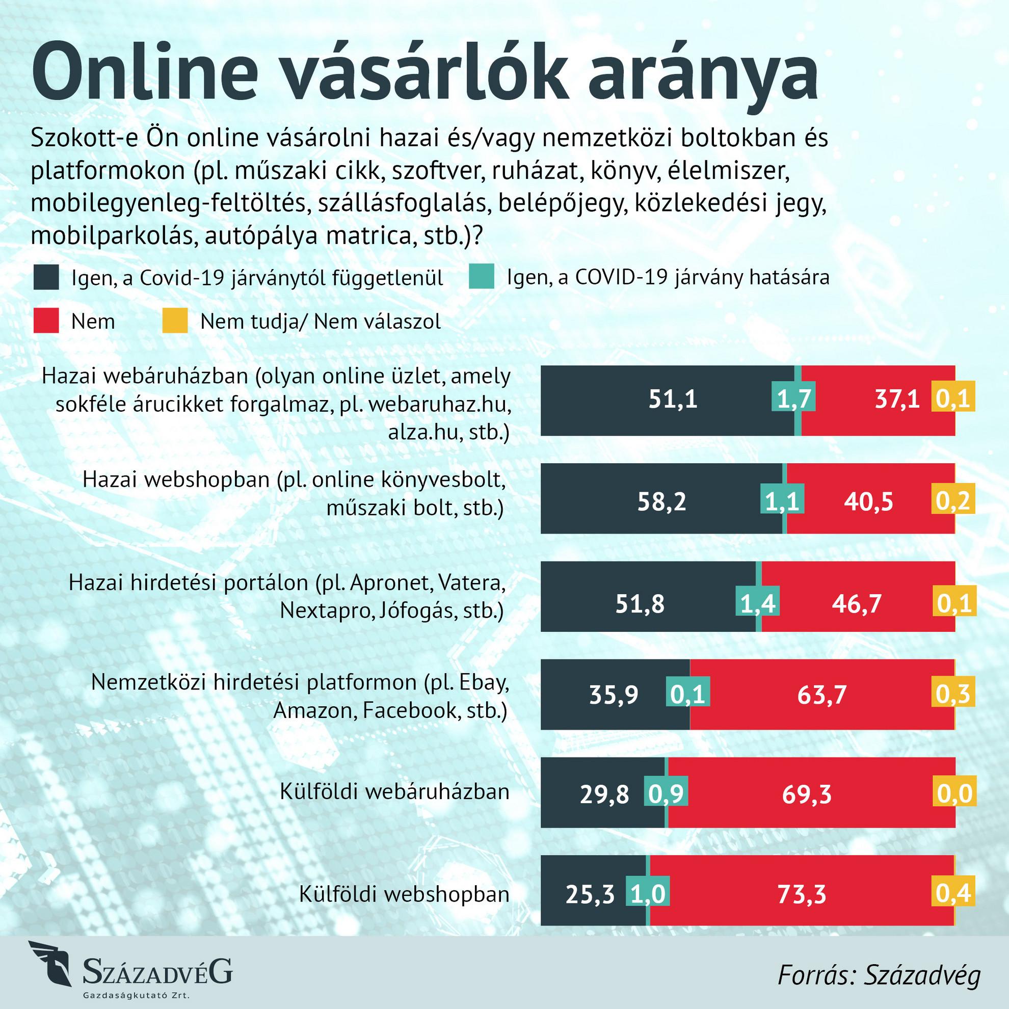Online vásárlók aránya