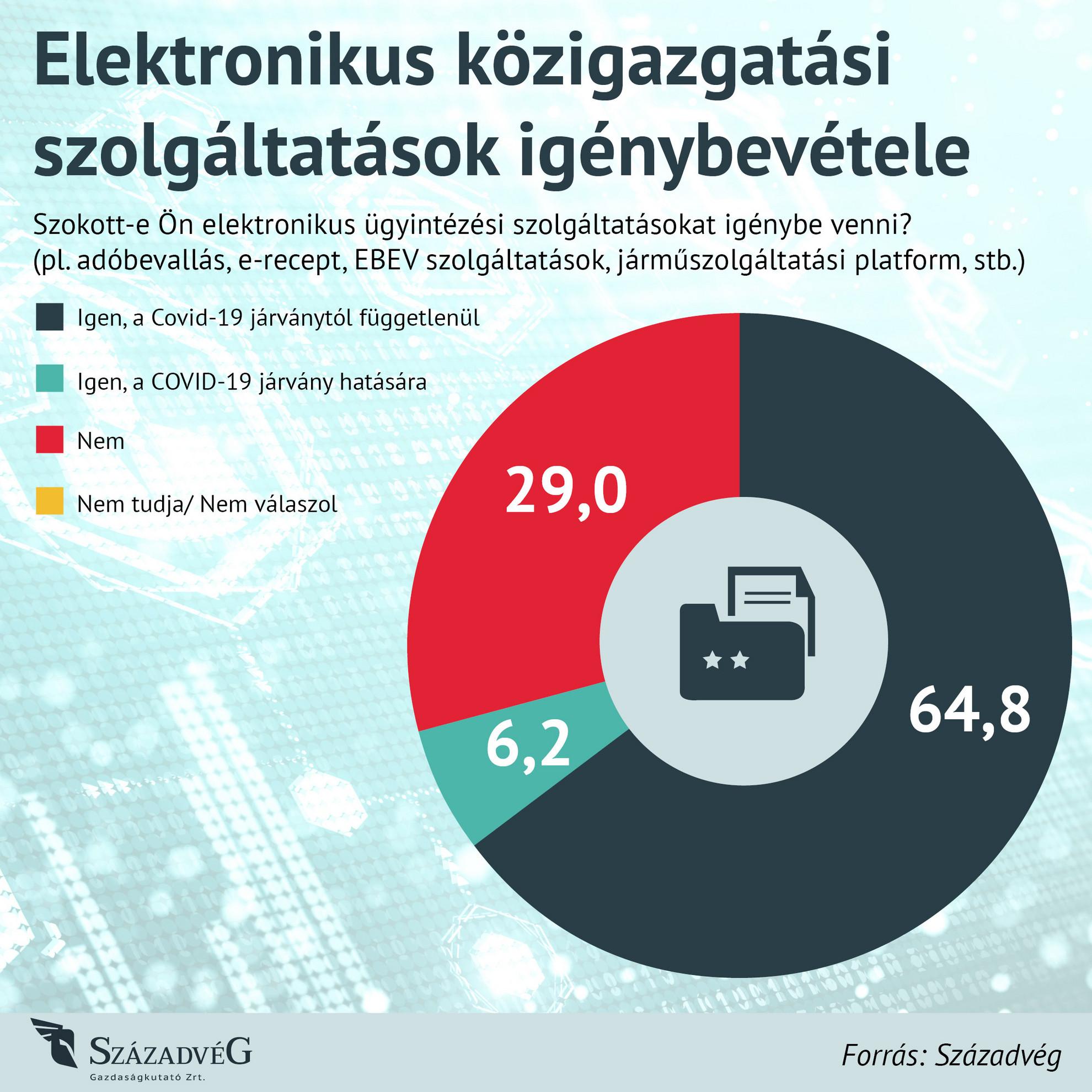 Elektronikus közigazgatási szolgáltatások igénybevétele