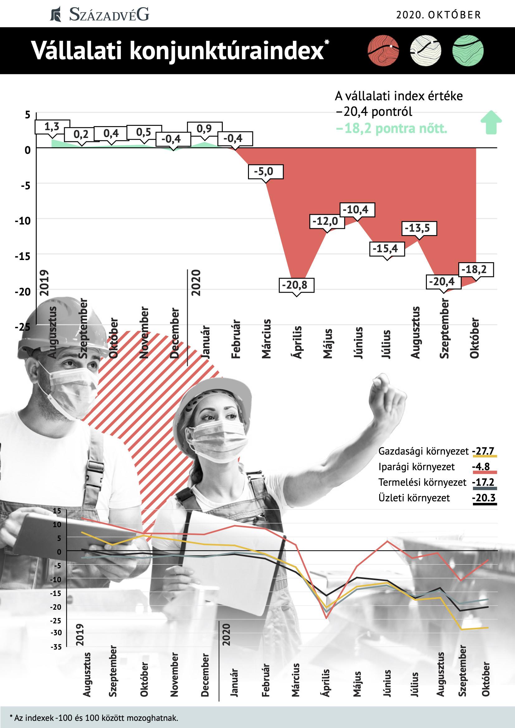 Így alakul a vállalati konjunktúraindex