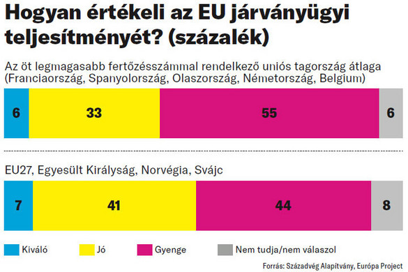 Cserbenhagyja a legfertőzöttebb országokat az EU