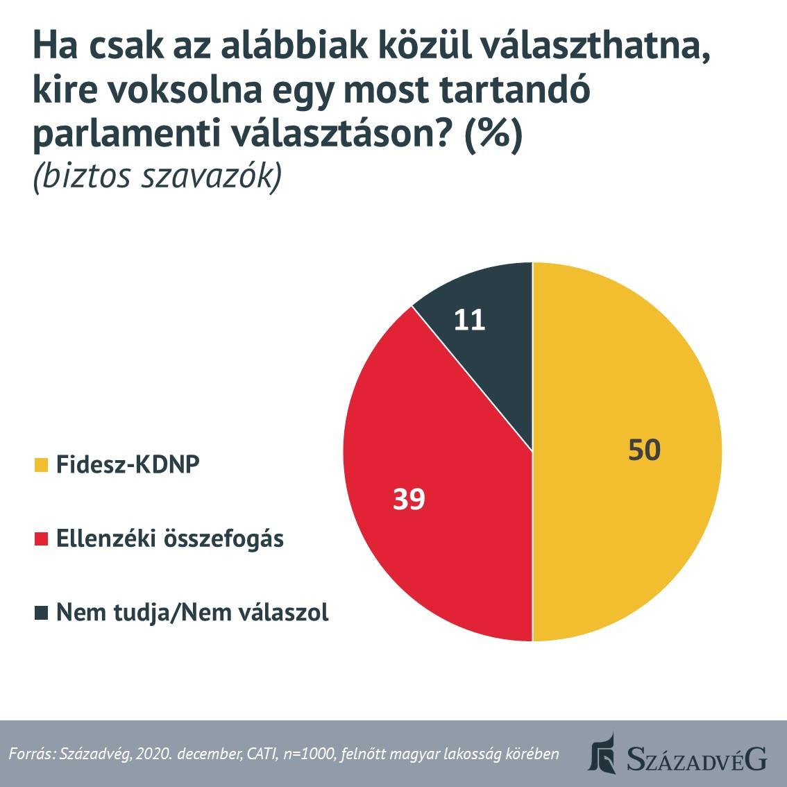 A Századvég a formálódó ellenzéki összefogás kapcsán megvizsgálta a baloldali tömb és a kormánypártok támogatottságát