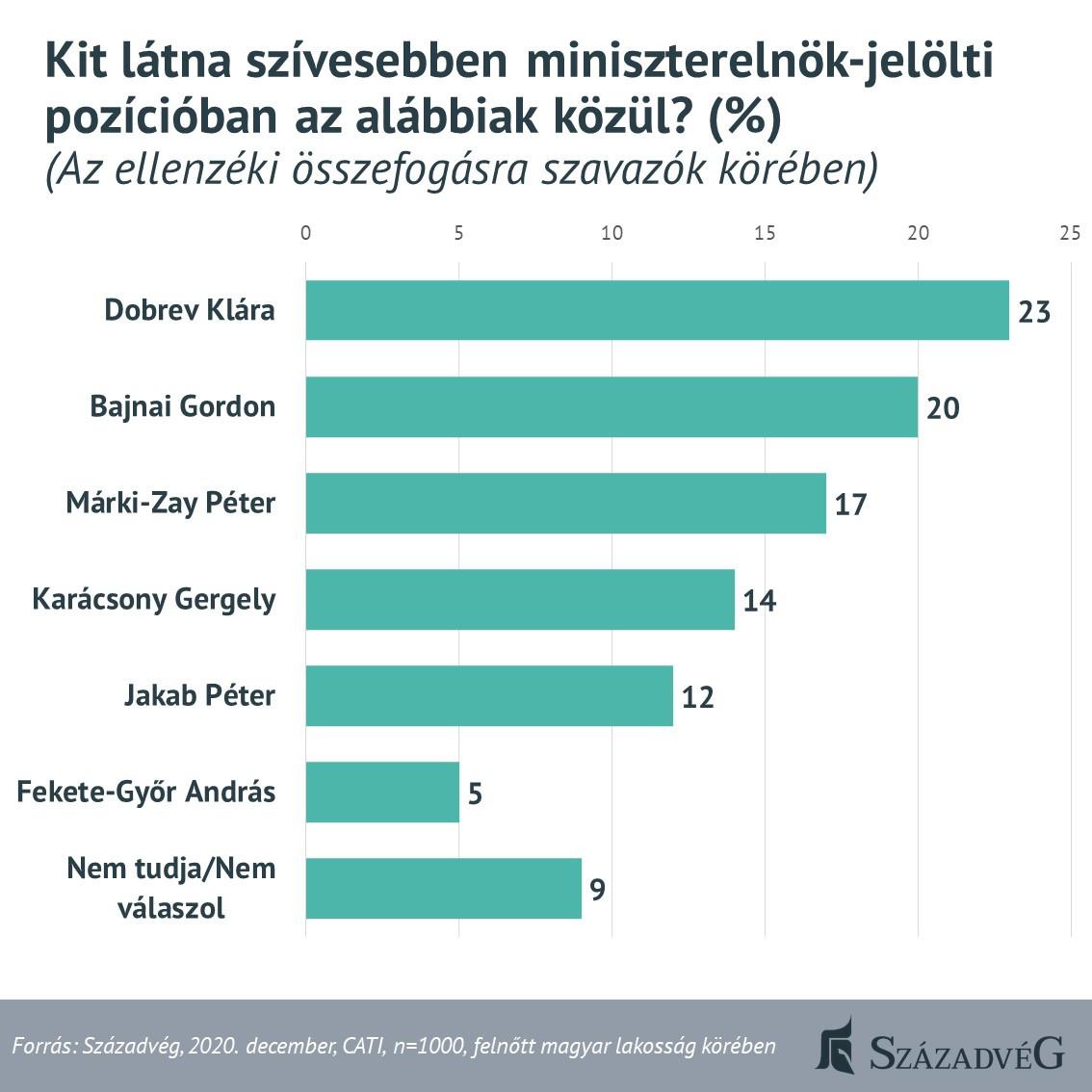 Az ellenzéki szavazók Dobrev Klárát látnák legszívesebben miniszterelnök-jelöltként
