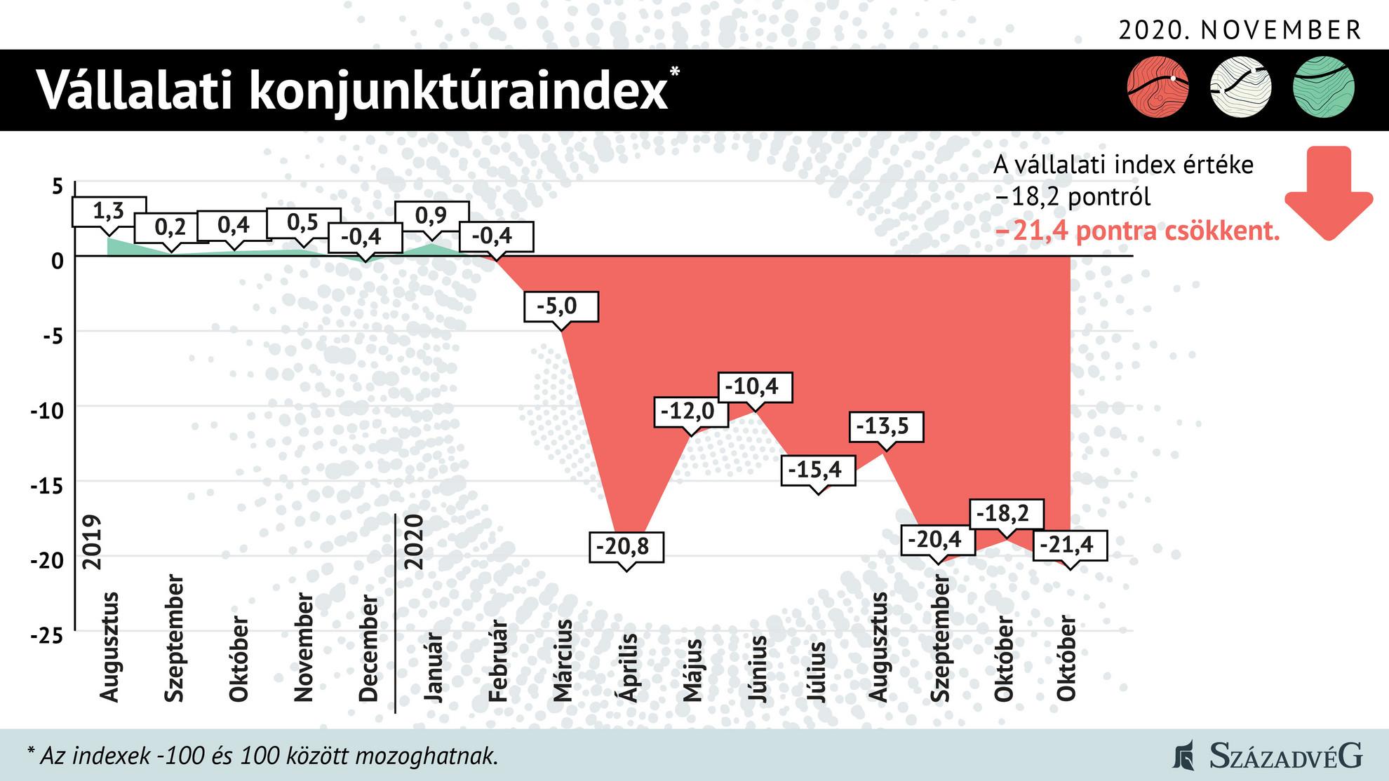 Vállalati konjunktúraindex