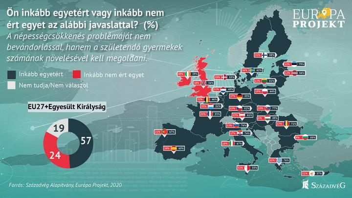 Századvég: Az európaiak a családok támogatásával oldanák meg a demográfiai válságot