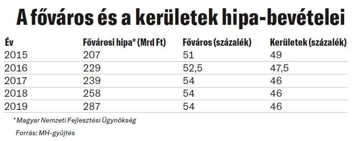 A főváros és a kerületek hipa-bevételei
