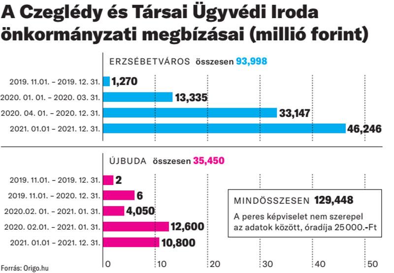 A Czeglédy és Társai Ügyvédi Iroda önkormányzati megbízásai (millió forint)