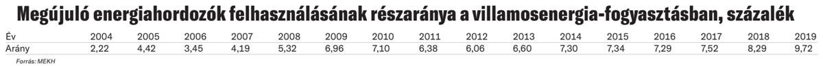 Megújuló energiahordozók felhasználásának részaránya a villamosenergia-fogyasztásban, százalék