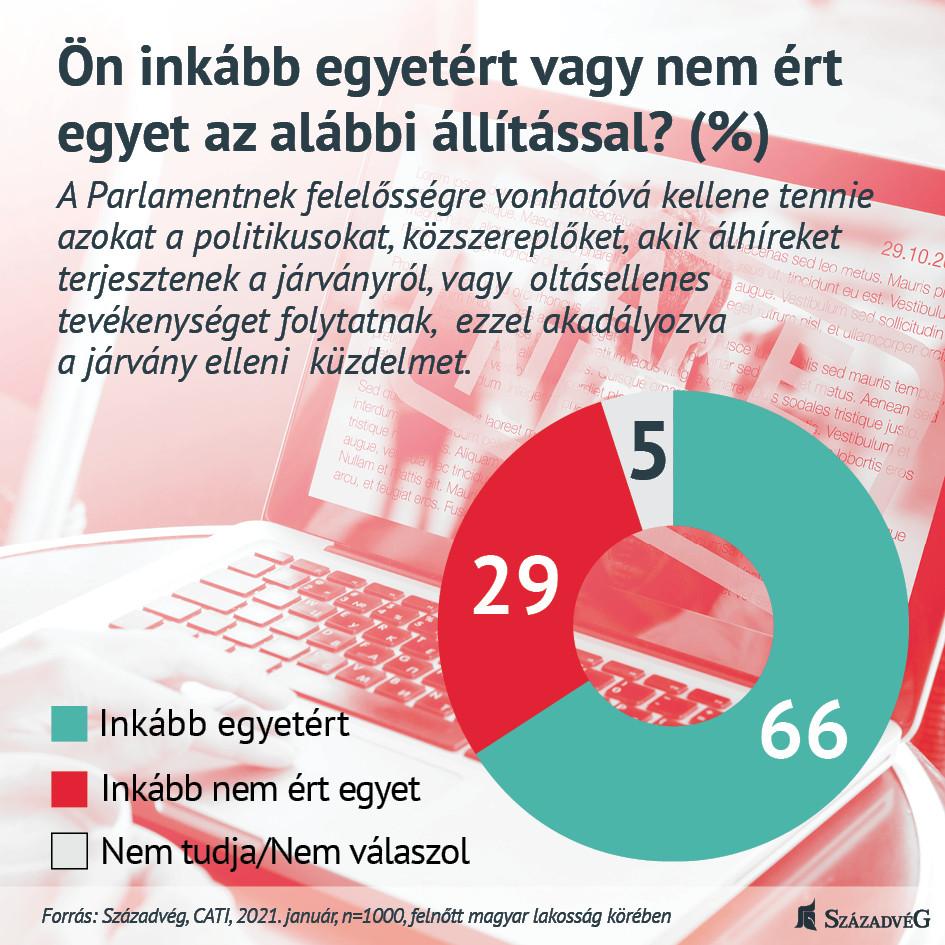 A magyarok többsége szerint a parlamentnek felelősségre vonhatóvá kellene tenni az oltásellenes tevékenységet folytató, vagy a védekezést más módon akadályozó közszereplőket, politikusokat