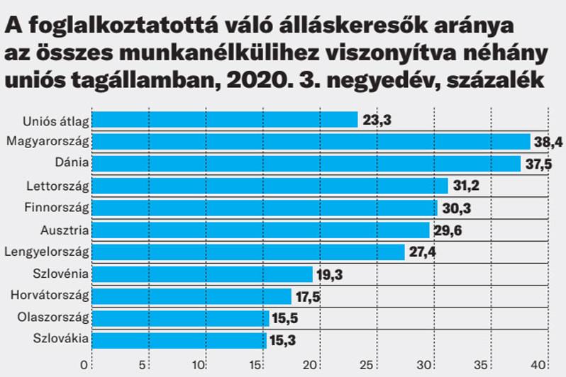 A foglalkoztatottá váló álláskeresők aránya az összes munkanélkülihez viszonyítva