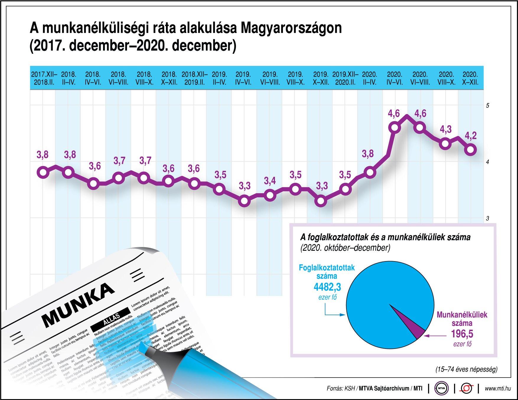 A munkanélküliségi ráta alakulása Magyarországon (2017. december-2020. december)