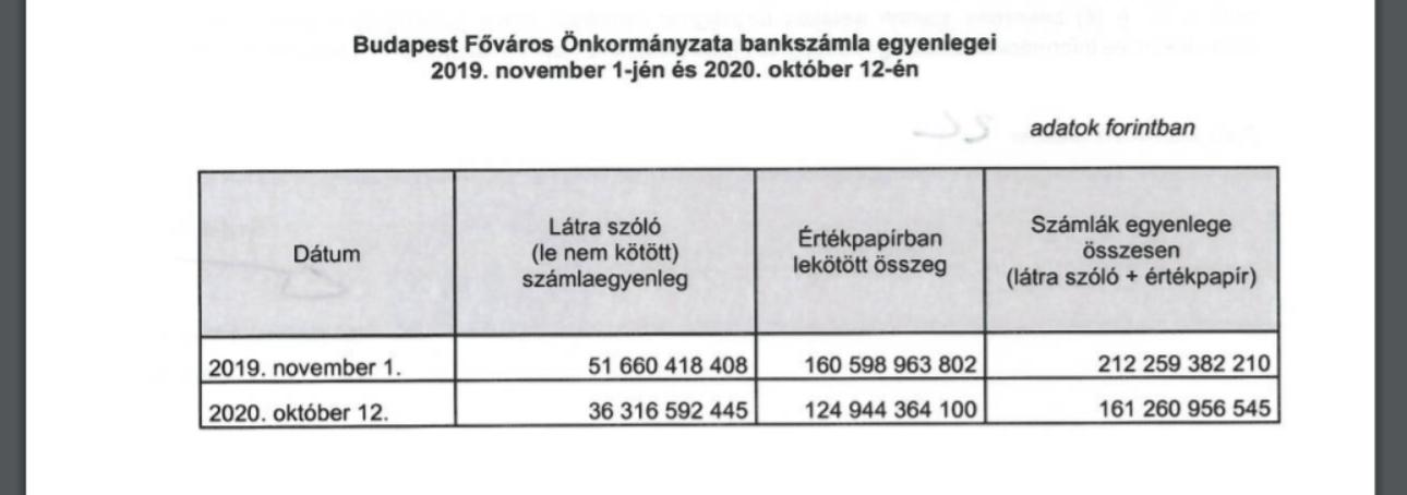 212 milliárd forint megtakarítása volt Budapestnek