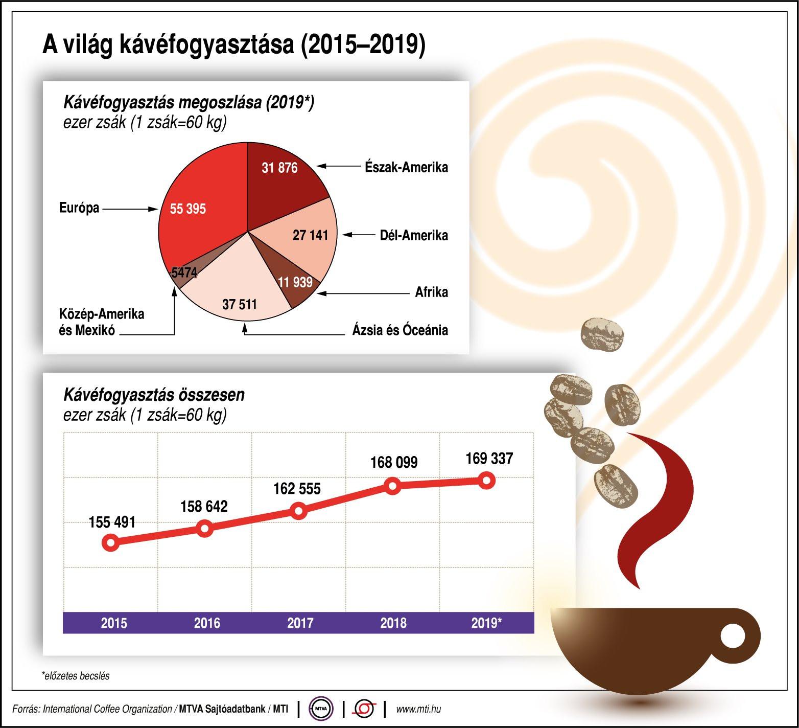 A világ kávéfogyasztása (2015-2019)