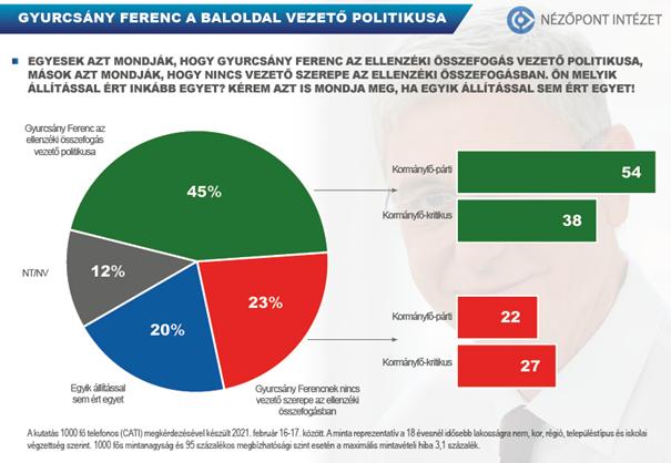 Gyurcsány Ferenc befolyása ismert a választók előtt
