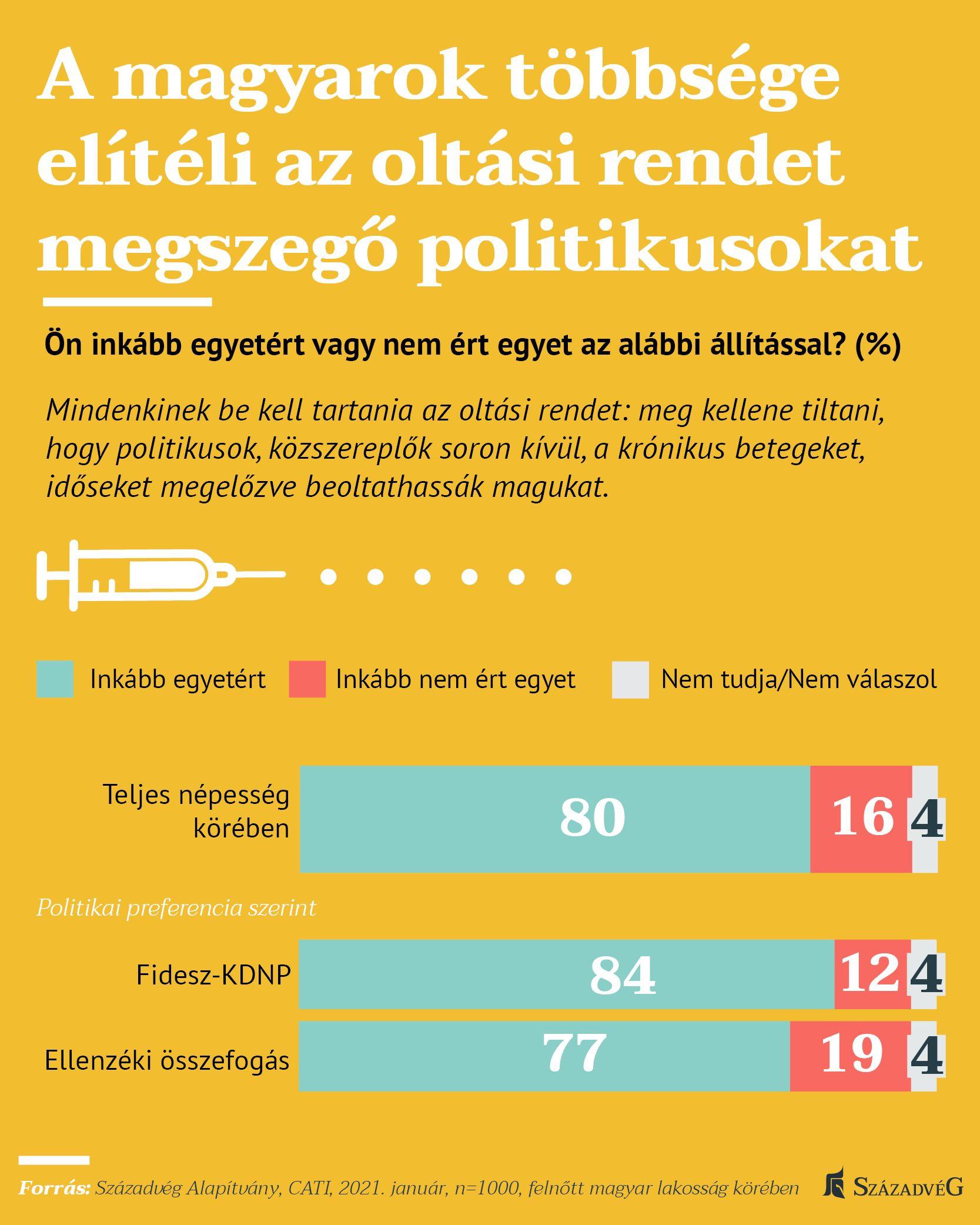A magyarok többsége elítéli az oltási rendet megszegő politikusokat