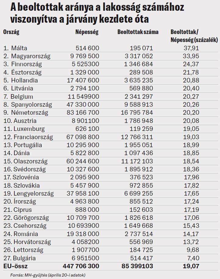 A beoltottak aránya a lakosság számához viszonyítva a járvány kezdete óta