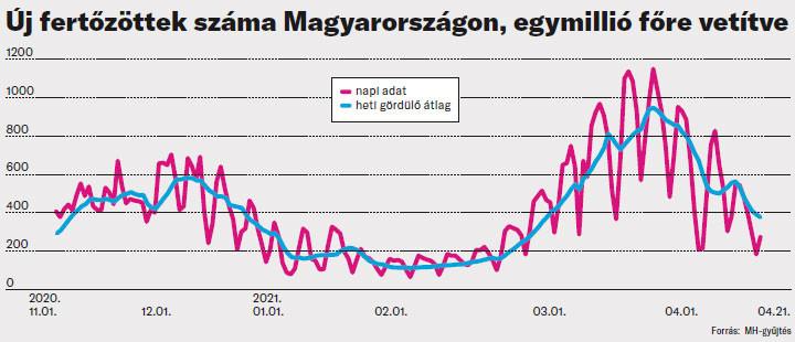 Új fertőzöttek száma Magyarországon, egymillió főre vetítve