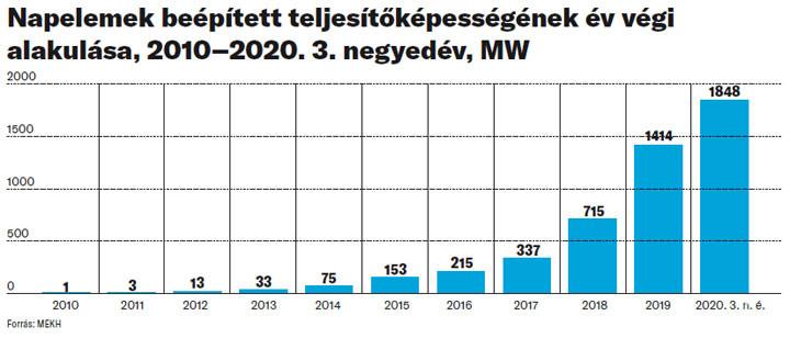 Napelemek beépített teljesítőképességének év végi alakulása, 2010–2020. 3. negyedév, MW