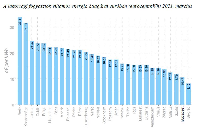 A vizsgált európai fővárosok között márciusban is Budapesten volt a legolcsóbb a lakossági földgáz