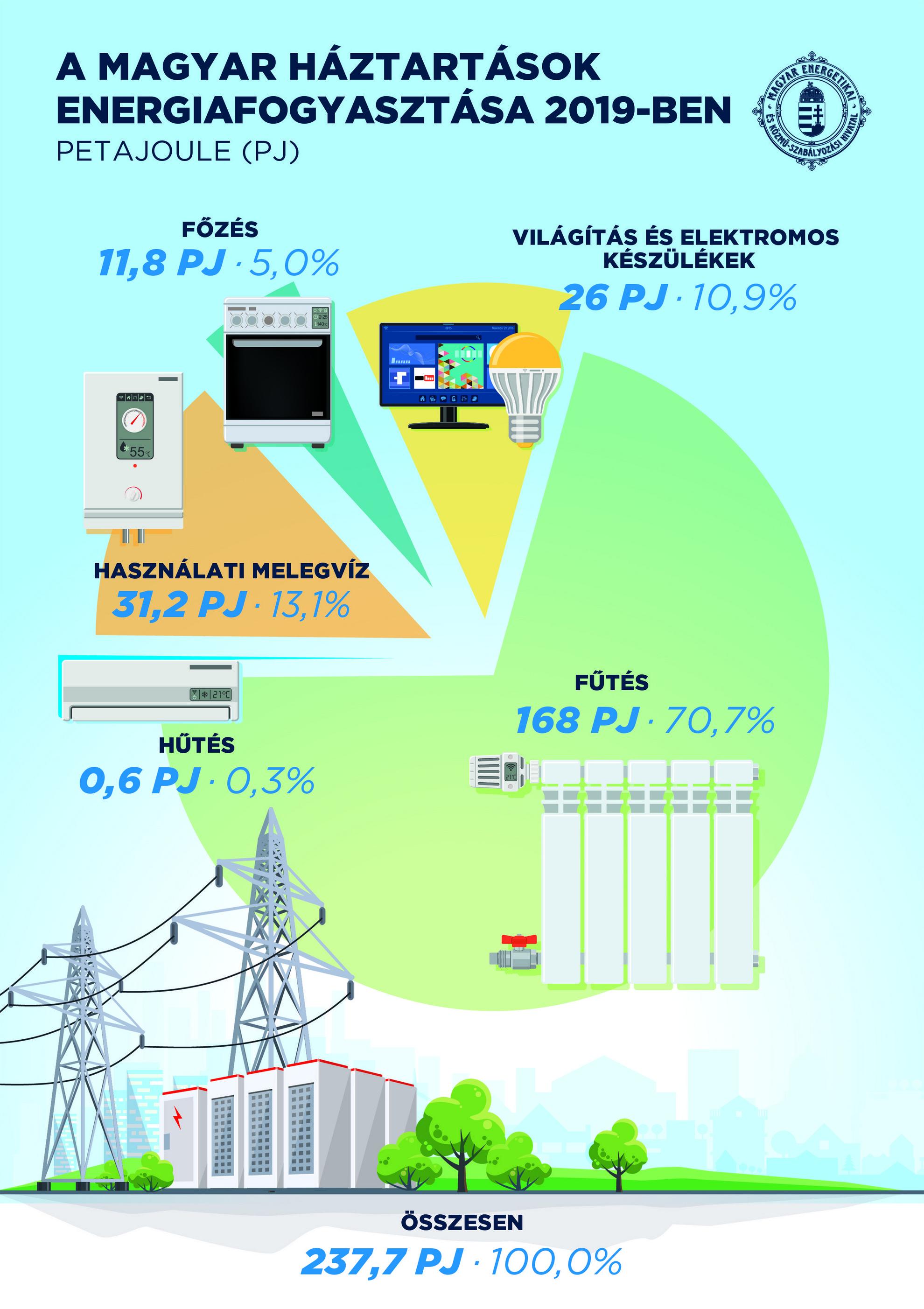 A magyar háztartások energiafogyasztása 2019-ben