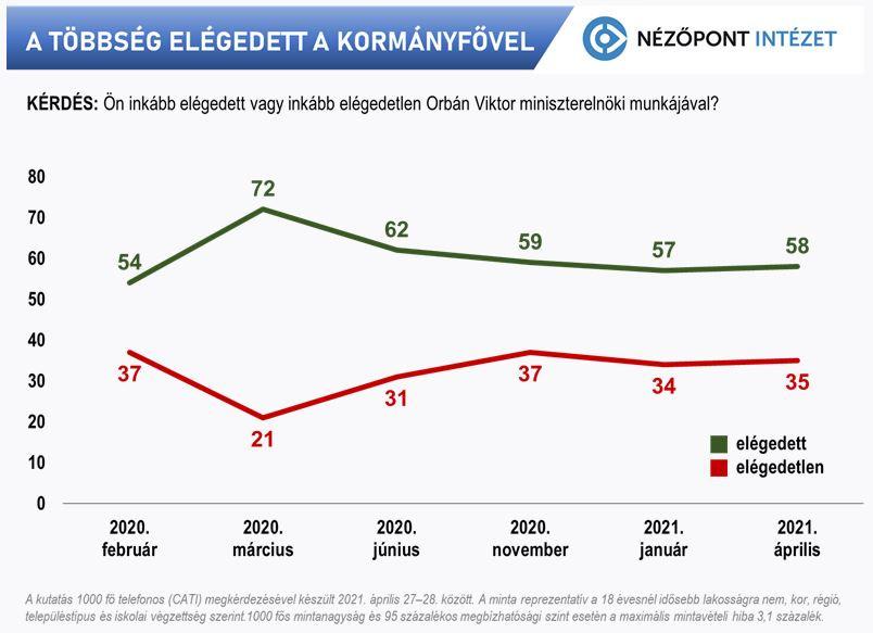 A többség elégedett a kormányfővel