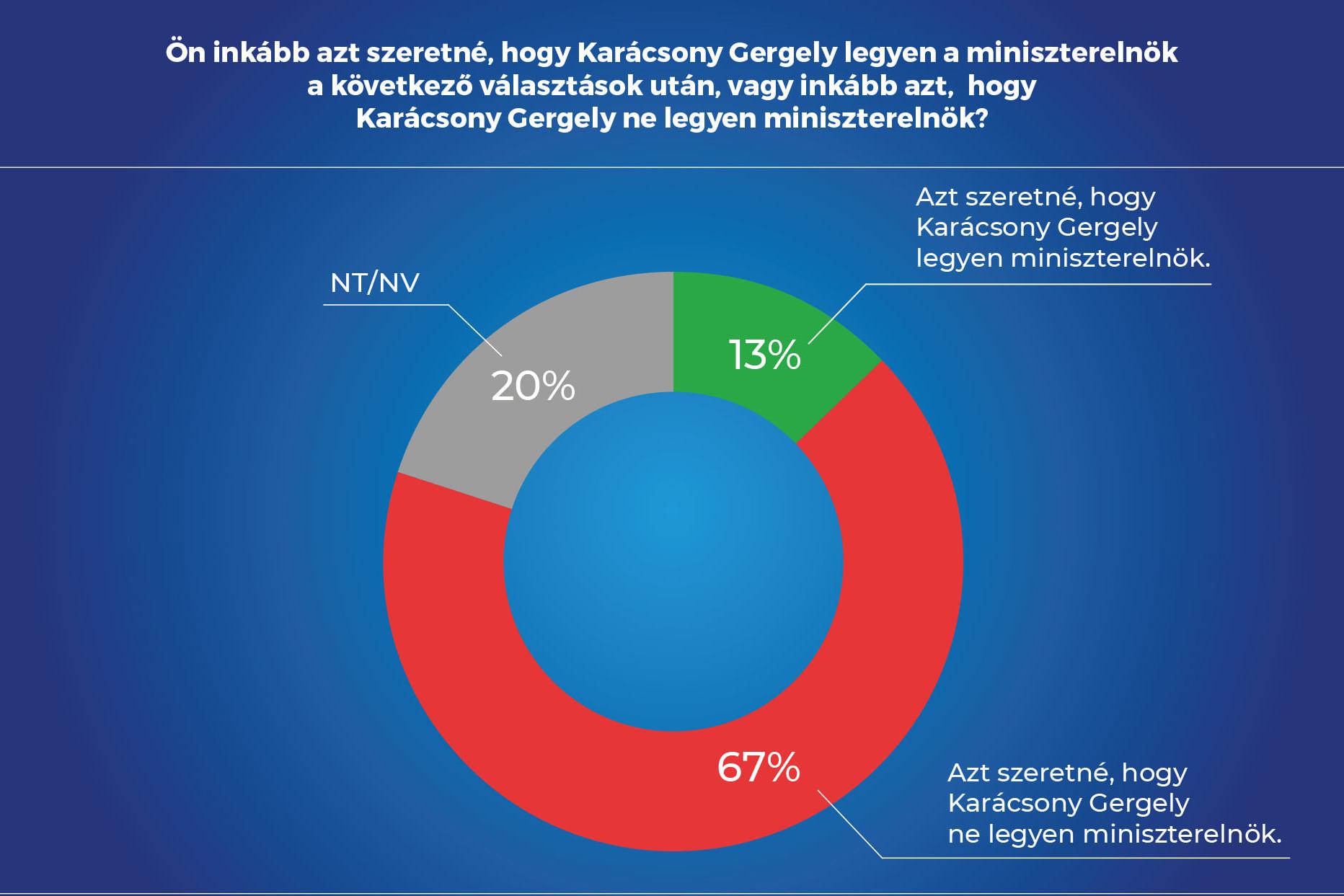 A magyar felnőtt társadalom 42 százaléka szerint a baloldali előválasztás végeredményét már előre ki lehetne hirdetni