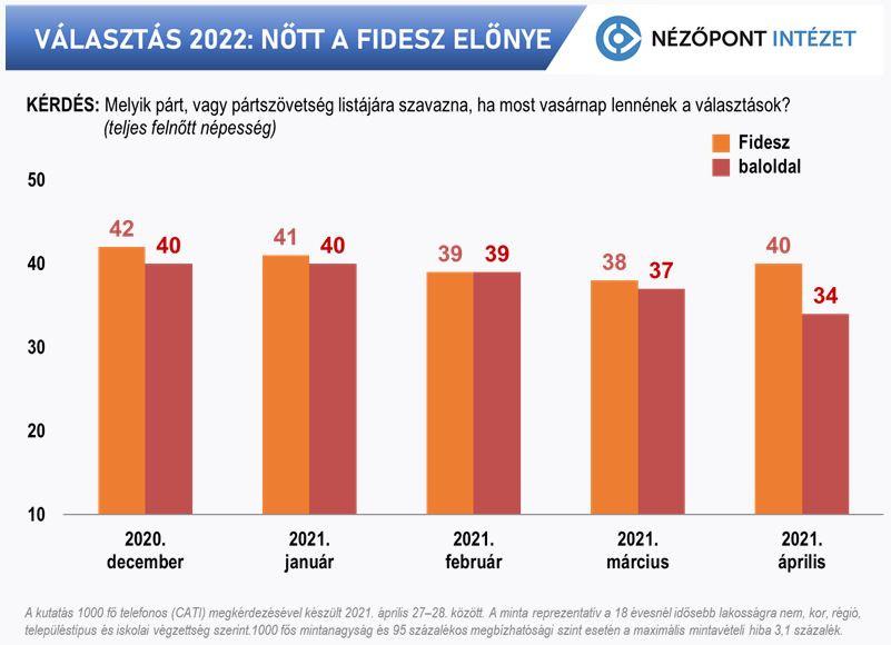 Nőtt a Fidesz előnye
